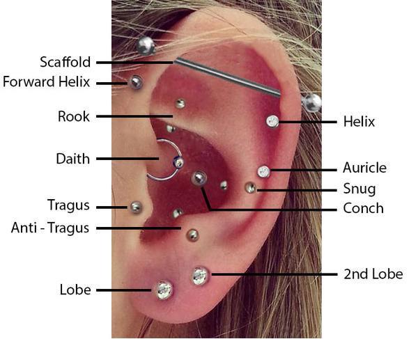 Piercing szúrás